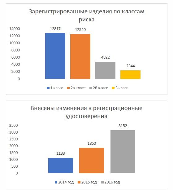 регистрация медицинских изделий в россии росздравнадзор